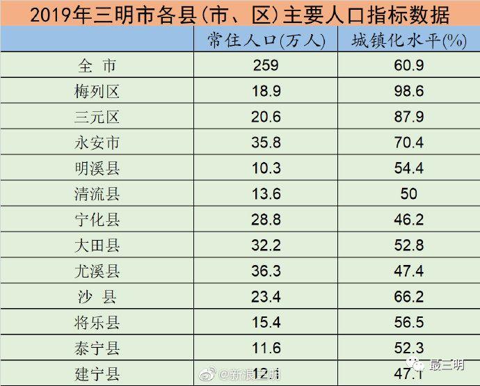 永安市人口_永安镇的人口数据