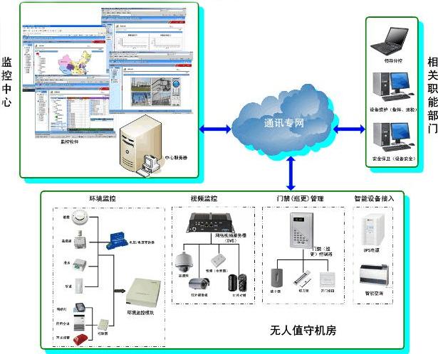 远程机房环境监测方案