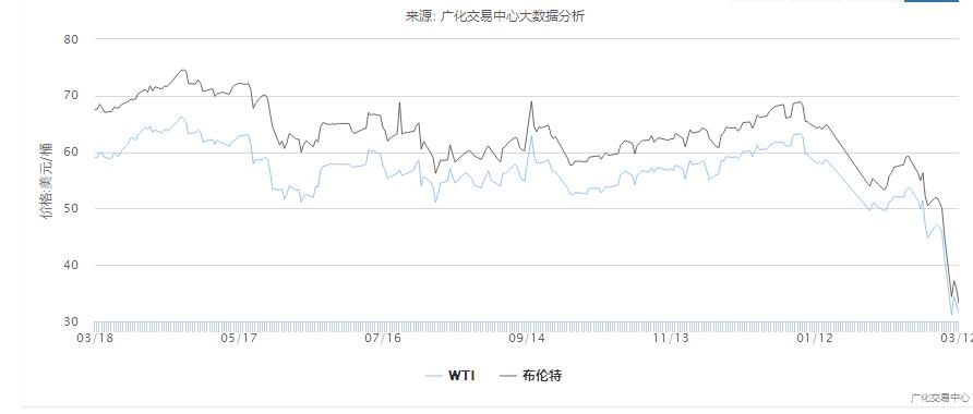慌了!原油暴跌36.3%!国内化工市场全线溃败!