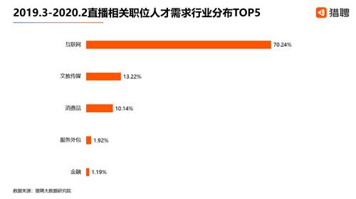 猎聘发布2020年中国直播从业者大数据报告