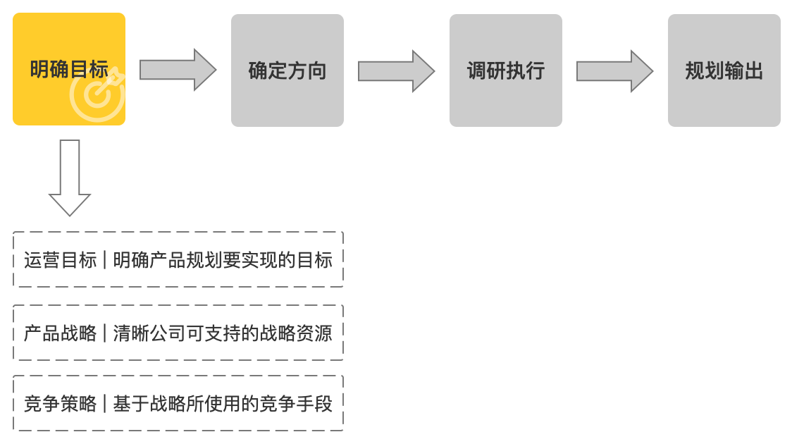 实战分享:4个步骤,拆解产品规划与价值输出