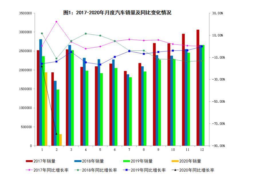受到疫情的影响,2月汽车销量同比下降79.1%,3月是否能回暖呢?