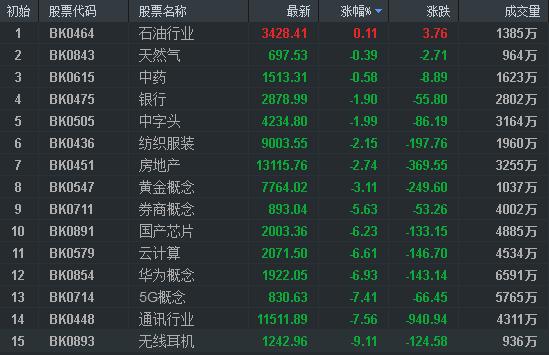 【汇正财经】指数破位调整,关注市场错杀方向!