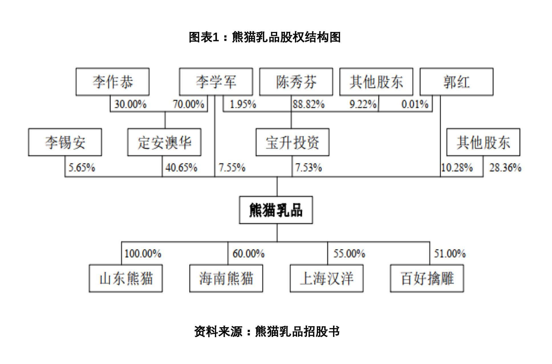 熊猫乳品IPO诊断报告:国内第二炼乳品牌,产能利用率持续走低