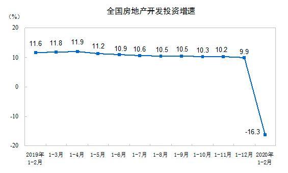 前2月房地产开发投资增速同比降16%,房屋销售面积降四成