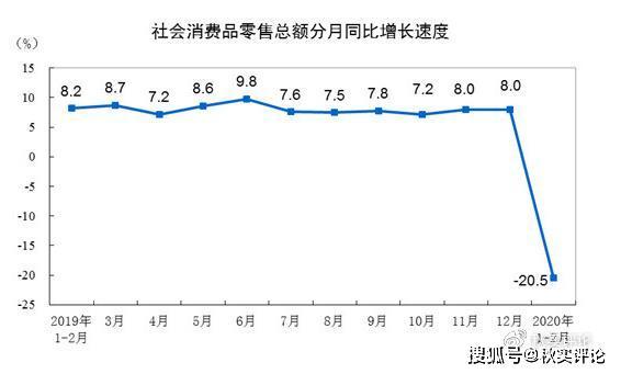 秋实财经:前两月社零总额同比下降20.5%,家用电器类同比下滑30.0%