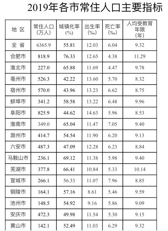 合肥人口数_安徽双核发展中的芜湖 第三城 紧追 与合肥差距拉大