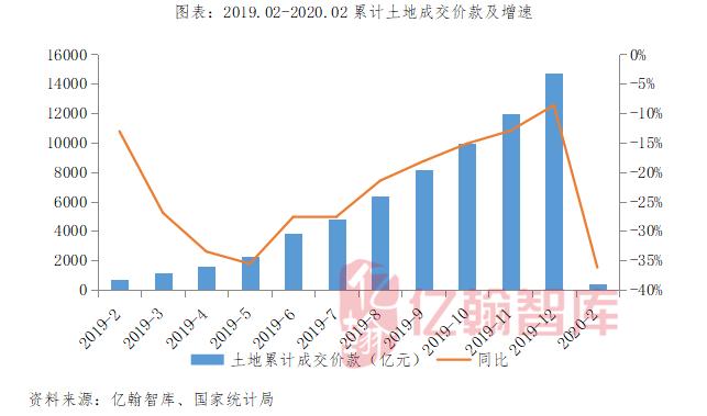 商品房销售下滑39.9%,预计新开工、施工、竣工均将正向拉动投资(2020年1-2月)┃月读数据【第30期】