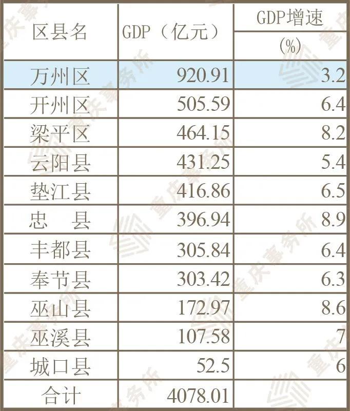 万州人均gdp_大洗牌!渝北GDP冲刺2千亿,万州排名连降3位!