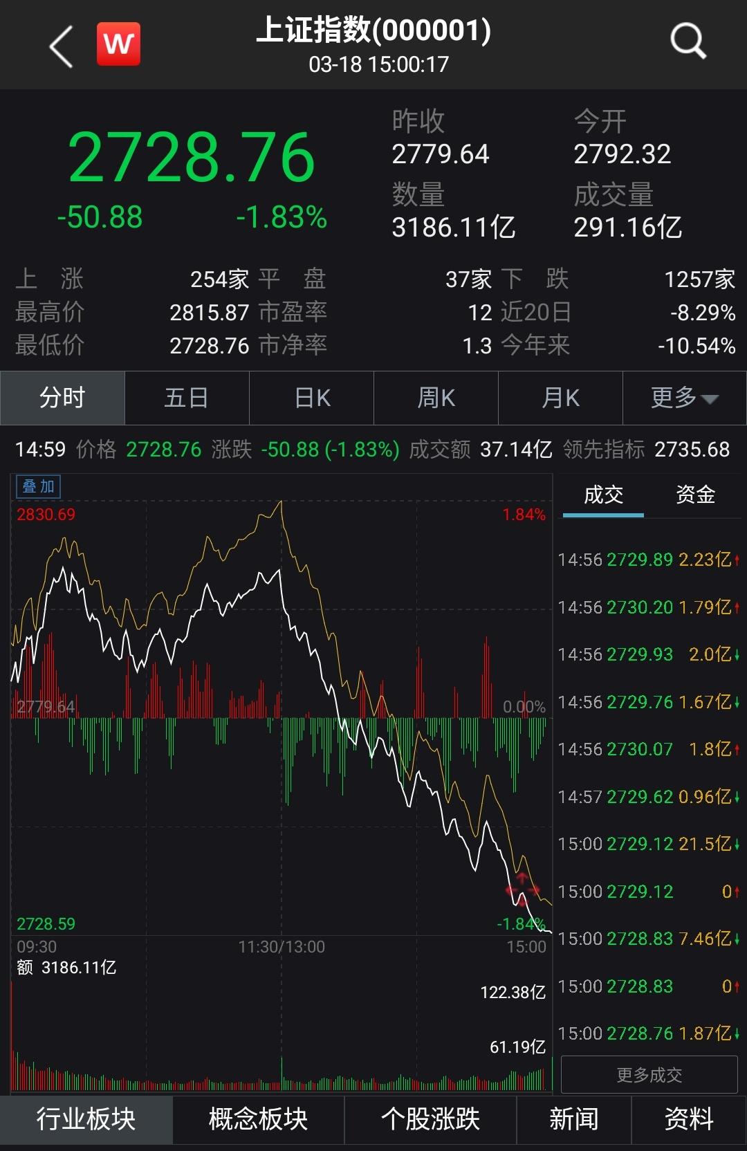 沪指六连跌失守2800点 光刻机概念股逆市活跃