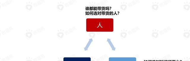 微播易徐扬:摸透人货场,你也能创造短配资网 带货奇迹