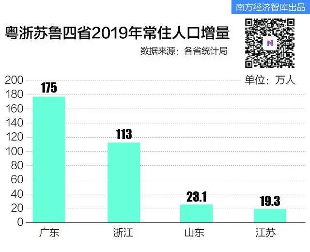 广东经济总量几年居全国首位_广东位列全国第一漫画