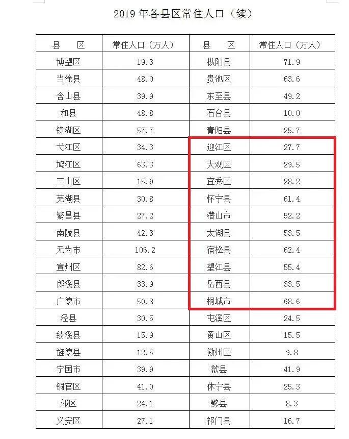宿松人口_宿松县选派100名医务人员支援六安