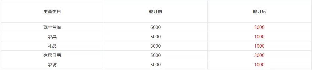京喜拼购调整阈值!电商法规范下的2020京东类目资费总览