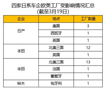 受疫情影响 日本车企欧美地区34家工厂停产