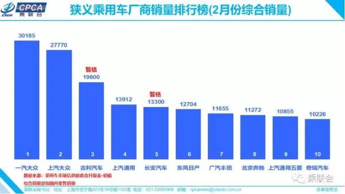 2月份銷量榜中國品牌市占率提升至52.6%,海外汽車工廠大面積關停裁員