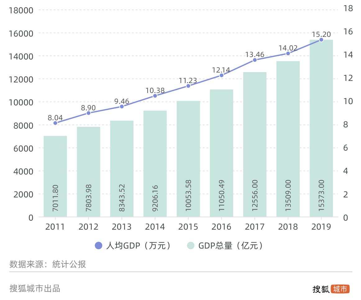2019gdp总量_贵州gdp2020年总量