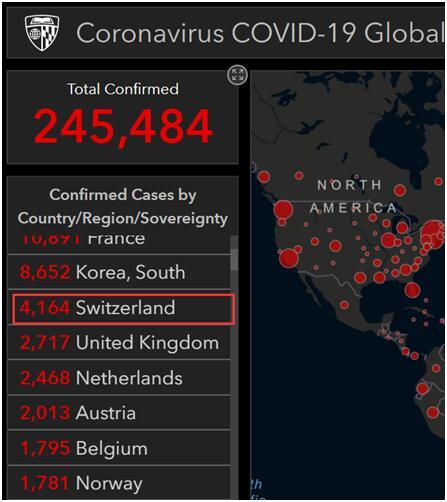 最新!约翰斯•霍普金斯大学:瑞士累计新冠肺炎病例4164例