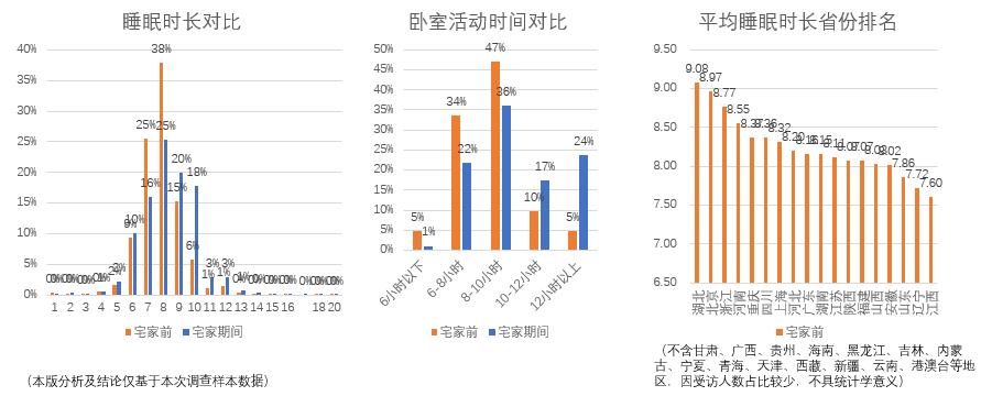 世界睡眠日|中国睡眠研究会:抵抗新冠,睡得好就是免疫力