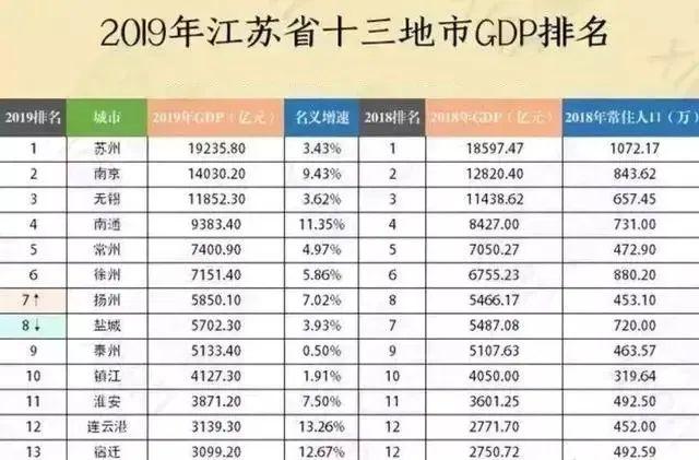 2019江苏各县gdp排名_江苏无锡网红景点排名