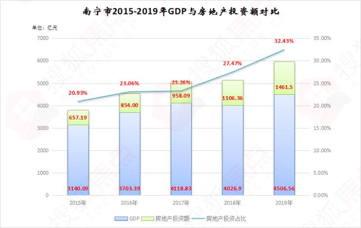 2020年南宁gdp_南宁地铁线路图2020年