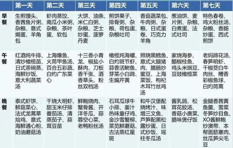 """援鄂医疗队""""回家""""后隔离菜单曝光!网友:放心了……_上海"""