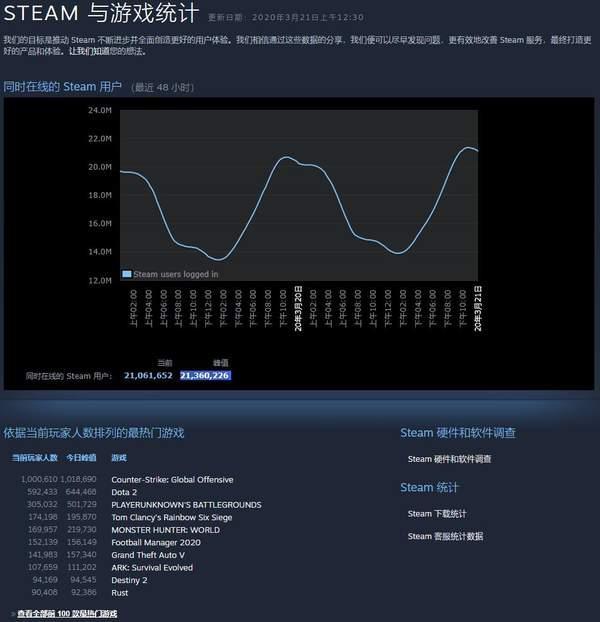 Steam同时在线人数峰值突破2100万大关再创新纪录_日和