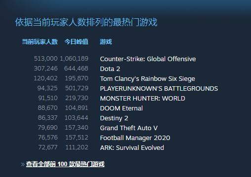 《DOOM:永恒》玩家峰值数破10万热门游戏榜第六_毁灭战士