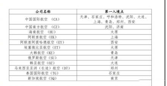 民航局回应调整北京国际航班第一入境点 腹舱所带货物在北京清关