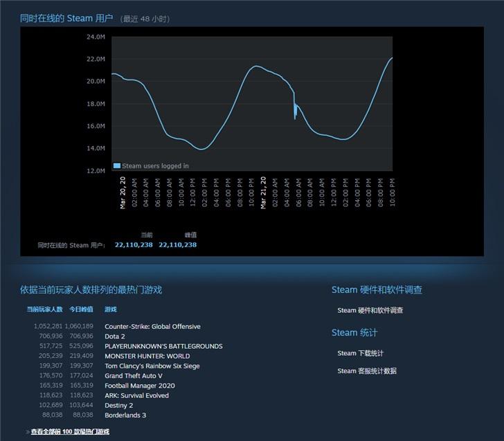 新纪录:Steam同时在线人数突破2200万_峰值