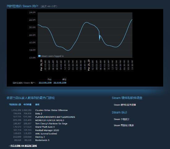 手机市场遭大跌,电脑游戏市场却暴涨,笔记本台式机正在爆发