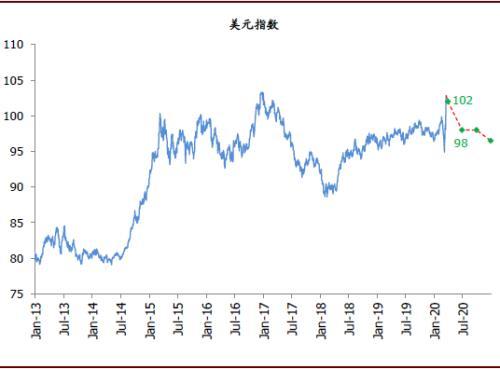 巩义2020gdp预测_中国经济2020的十个预测