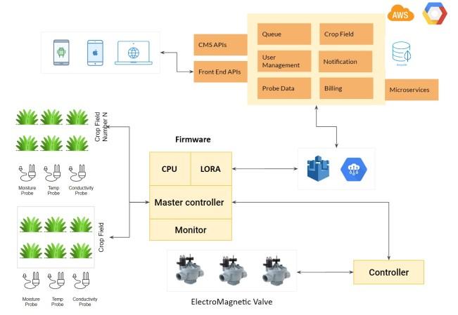 如何全面规划物联网应用的开发