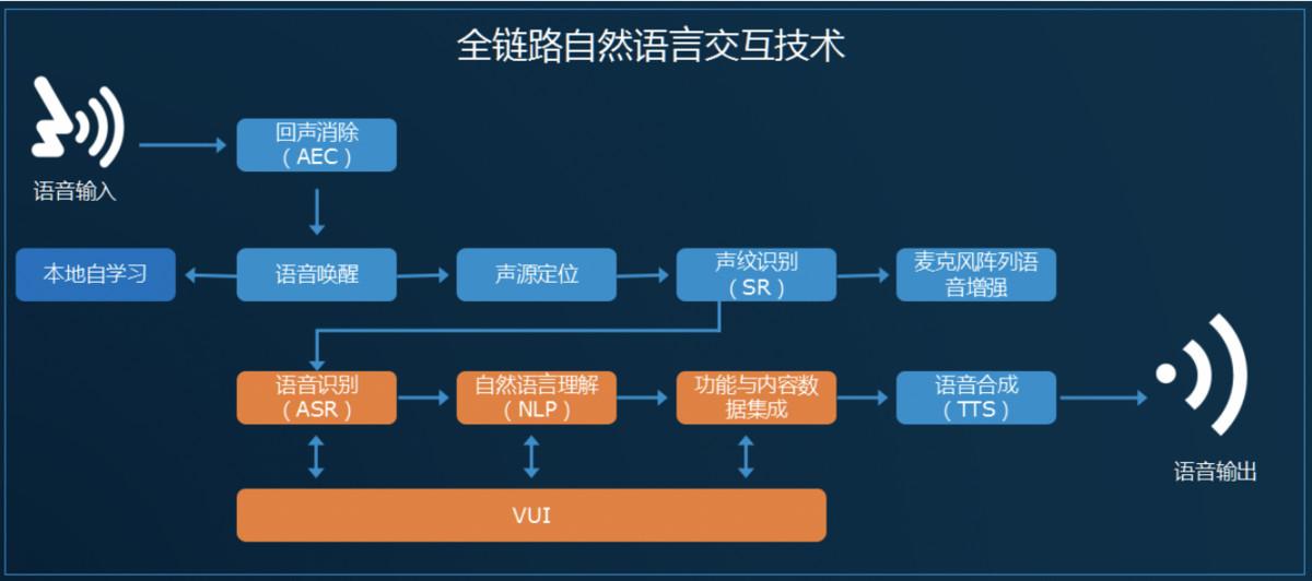 36氪首发 AI芯片企业「启英泰伦」获元禾璞华数千万元投资
