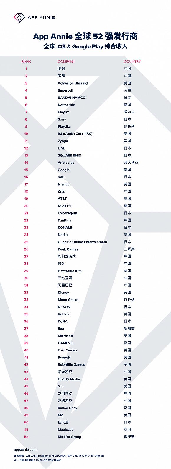 """恒达平台首页App Annie发布2019年""""52强发行商""""榜 ,腾讯依然最赚钱 (图2)"""