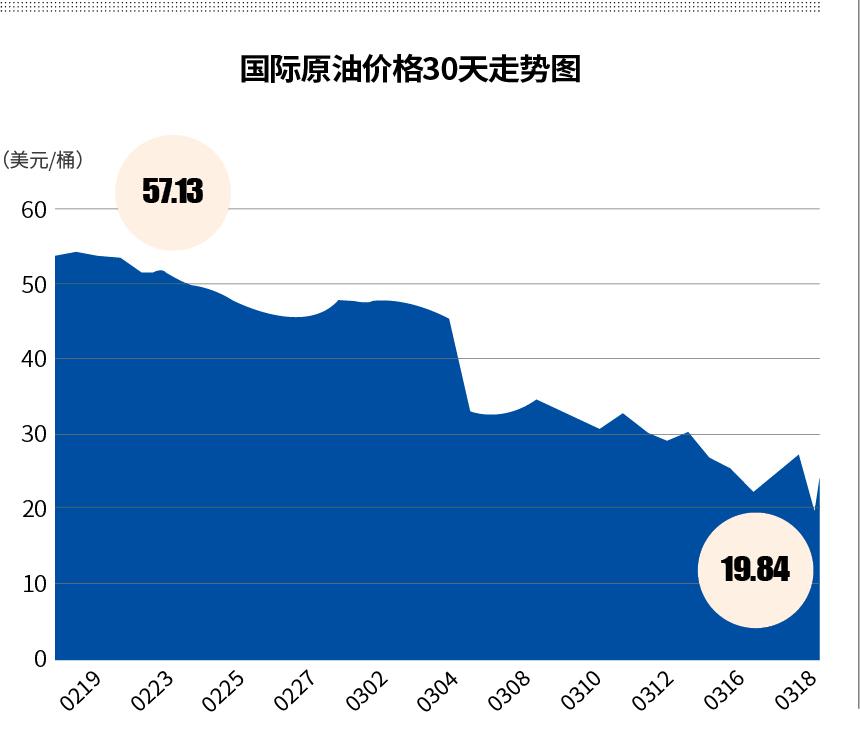 银行紧急暂停抄底原油 大宗商品投资损失或超三成