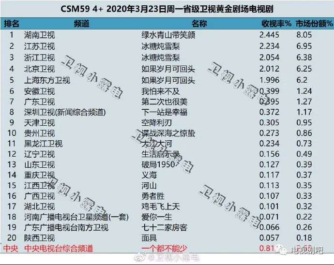2020 日剧收视率排行_冬季档日剧收视率排名出炉,佐藤健 恋无止境 高居