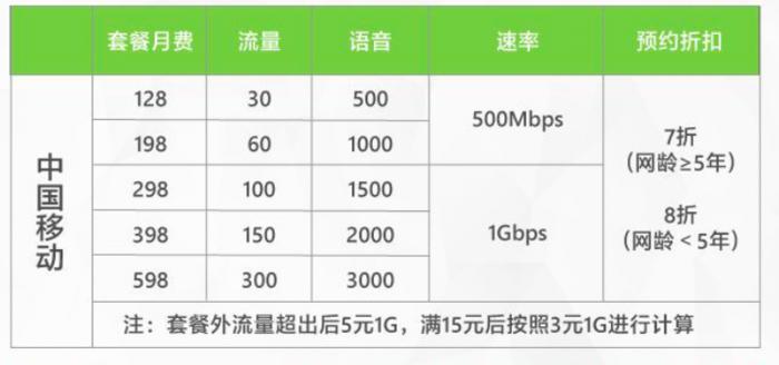中国5G套餐用户超2600万 在50个城市提供5G商用服务