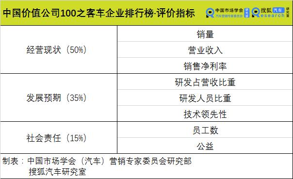 中國價值公司100之客車企業排行榜