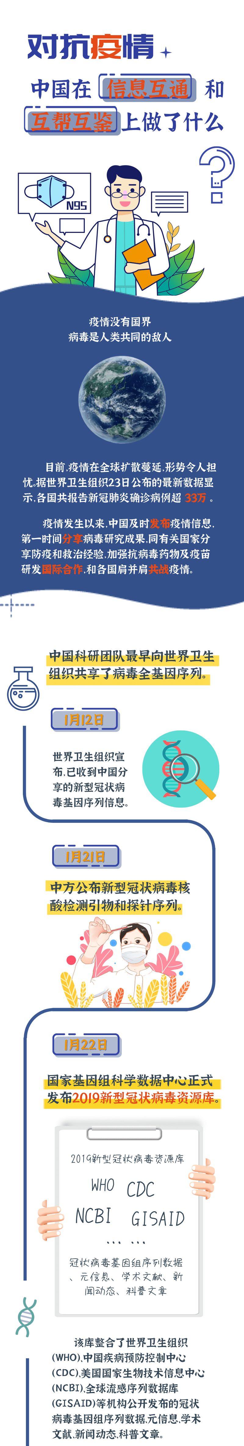 #疫情#中国在信息互通和互帮互鉴上做了什么,对抗疫情