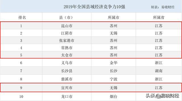 湖南县域十强gdp各是多少_湖南省经济十强县,常德 岳阳和衡阳各有两县上榜