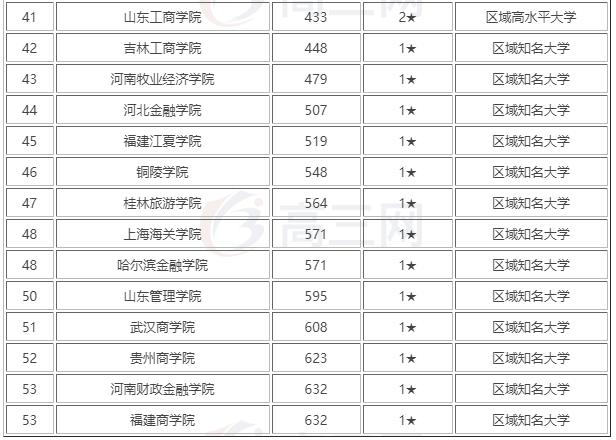 财经大学排名_上海财经大学