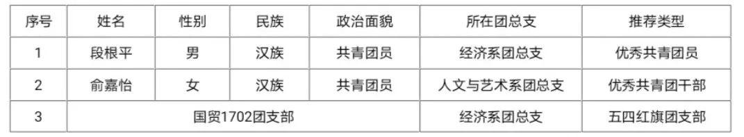 【鬼谷子微信投票公司】承接:两红两优评选活动(图1)