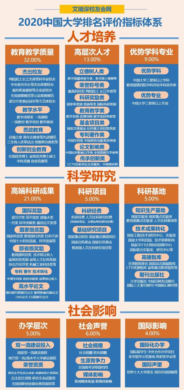 2020中国非双一流大学排名,大连大学第1,山东第一医科大学第3