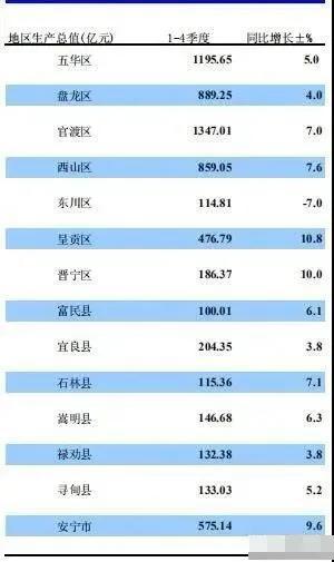 昆明官渡区gdp排名_2017昆明各县市GDP排名 官渡总量最大达1140.14亿元