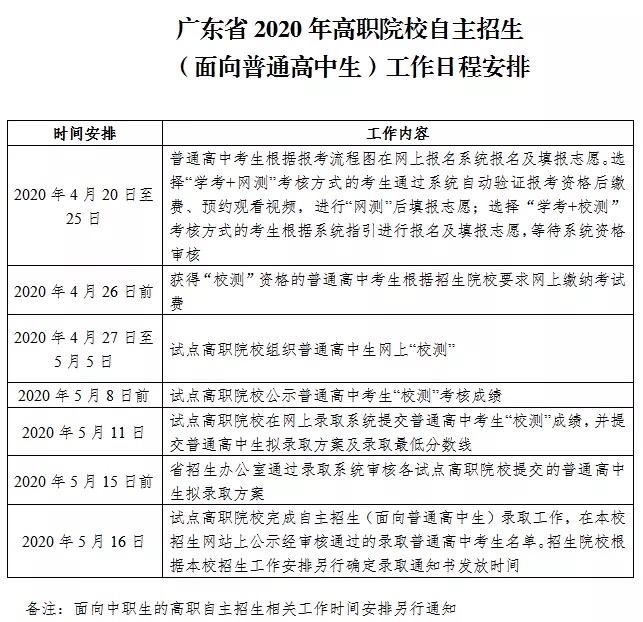 广东省2020年高职院校自主招生工作推迟进行