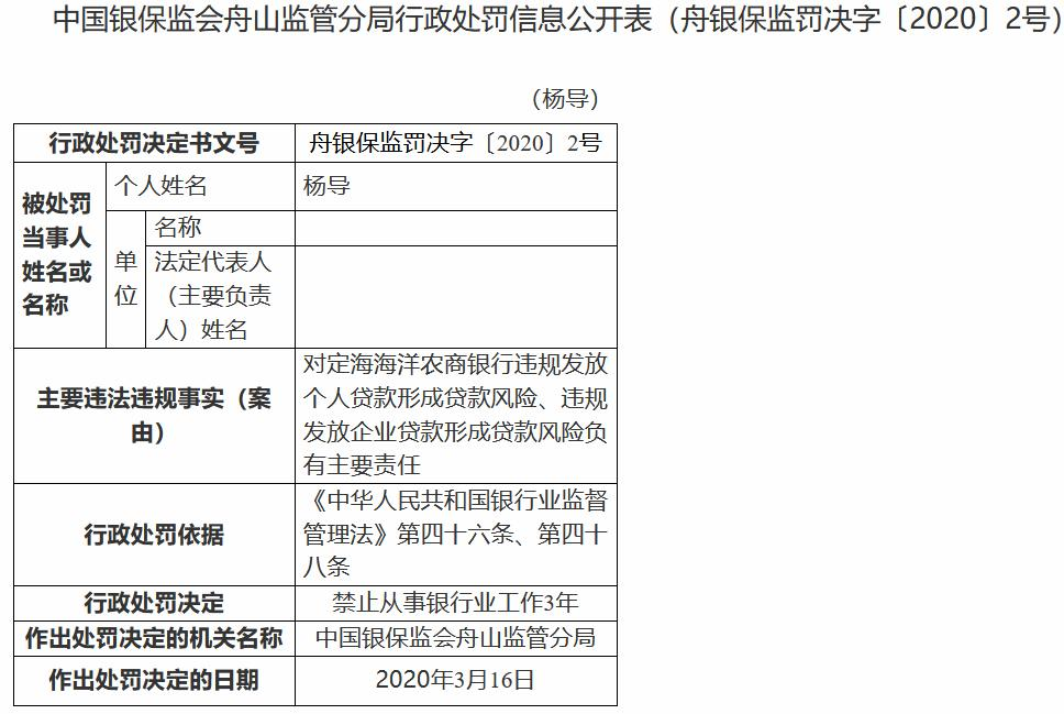 定海海洋农商银行被罚100万元后 3名主要责任人被禁业