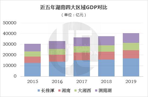 2019年湖南经济总量_湖南涉外经济学院