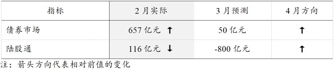 【招商宏观】复产重于扩表——2020年03月宏观数据预测