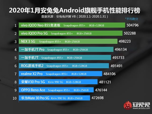 iQOO Neo3将有高刷新率屏幕?红米K30 Pro或被赶超